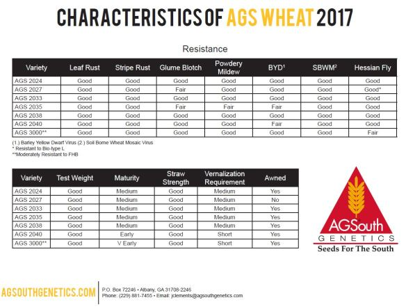 Characteristics of AGS Wheat 2017