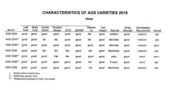 AGS Wheat Characteristics 2018